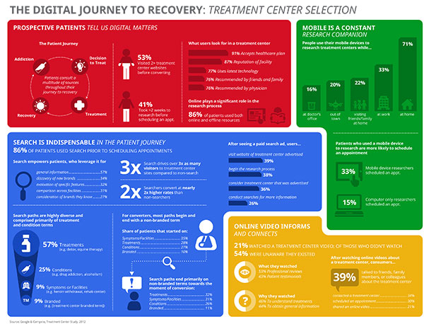 -treatment-google-infographic-1.jpg